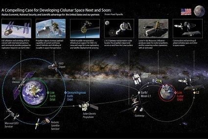 The case for developing Cislunar space - NASA